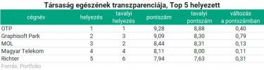 transzparencia3