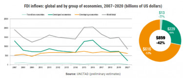 unctad fdi global210125