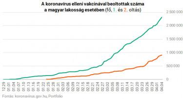 vakcina oltás magyarország