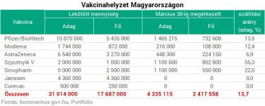 vakcinahelyzet tablazat210331