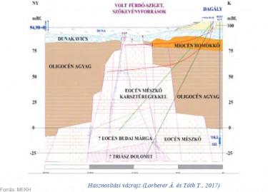 Volt Fürdő-sziget szökevényforrások