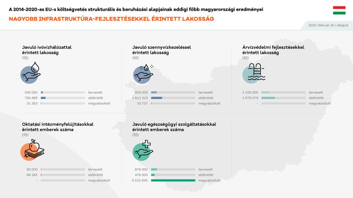 Nagyobb infrastruktúra-fejlesztésekkel érintett lakosság