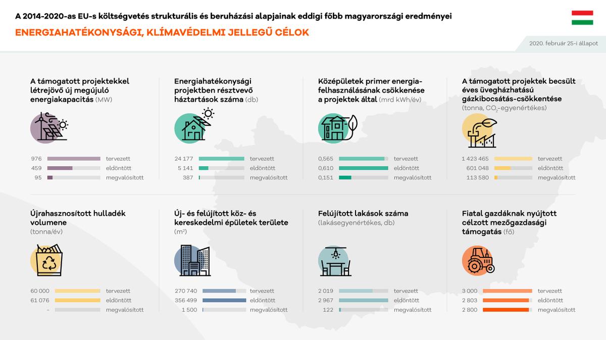 Energiahatékonysági, klímavédelmi jellegű célok